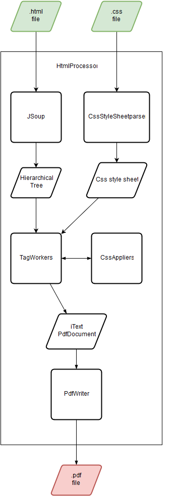 Figure 2: Html2pdf internal flow