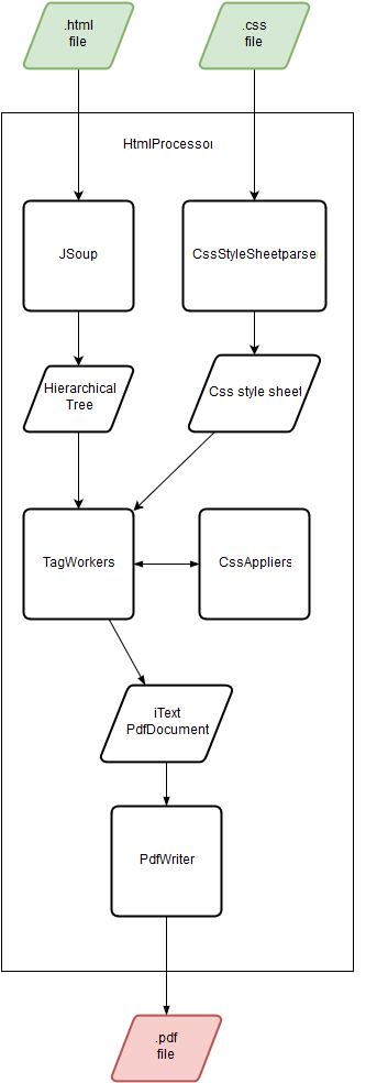 Pdf generation example in java pdf generation api itext pdf jar.