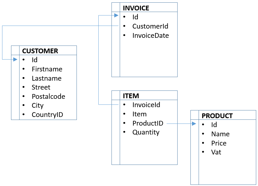 Figure 3.1: Simple invoice database schema