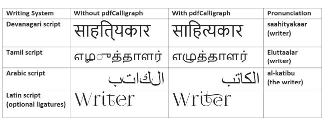 Comparación de pdfCalligraph