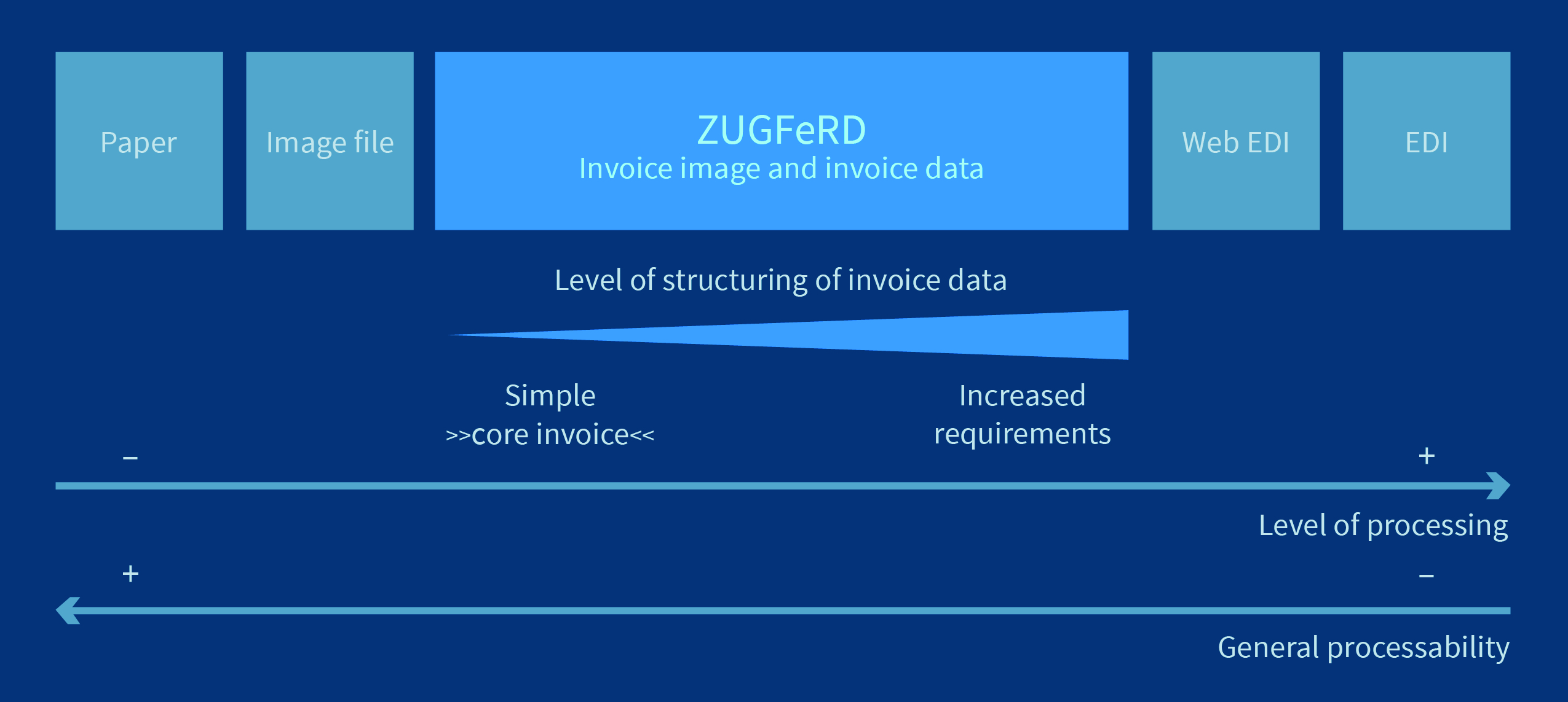 1. ZUGFeRD: the core concepts | iText Developers