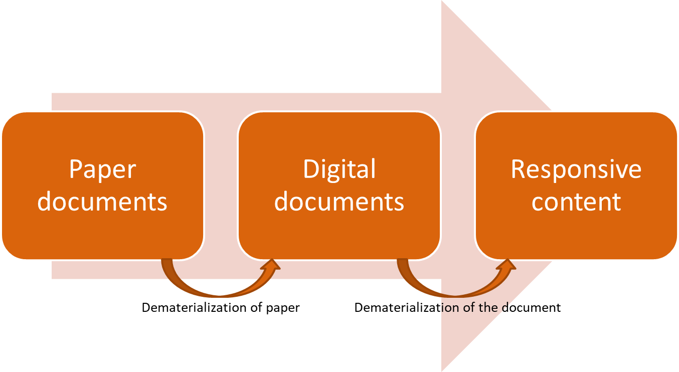 Figure 2: dematerialization of paper / dematerialization of documents