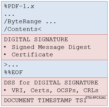 Figure 4: Adding a Document Timestamp Signature