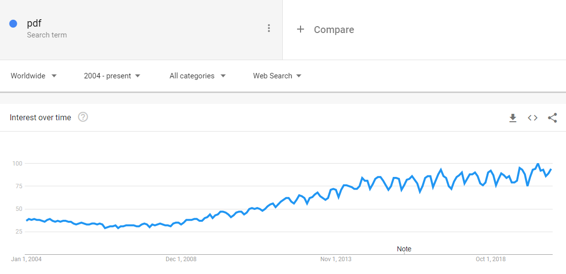 "A search for ""pdf"" on Google Trends showing the interest over time since 2004"