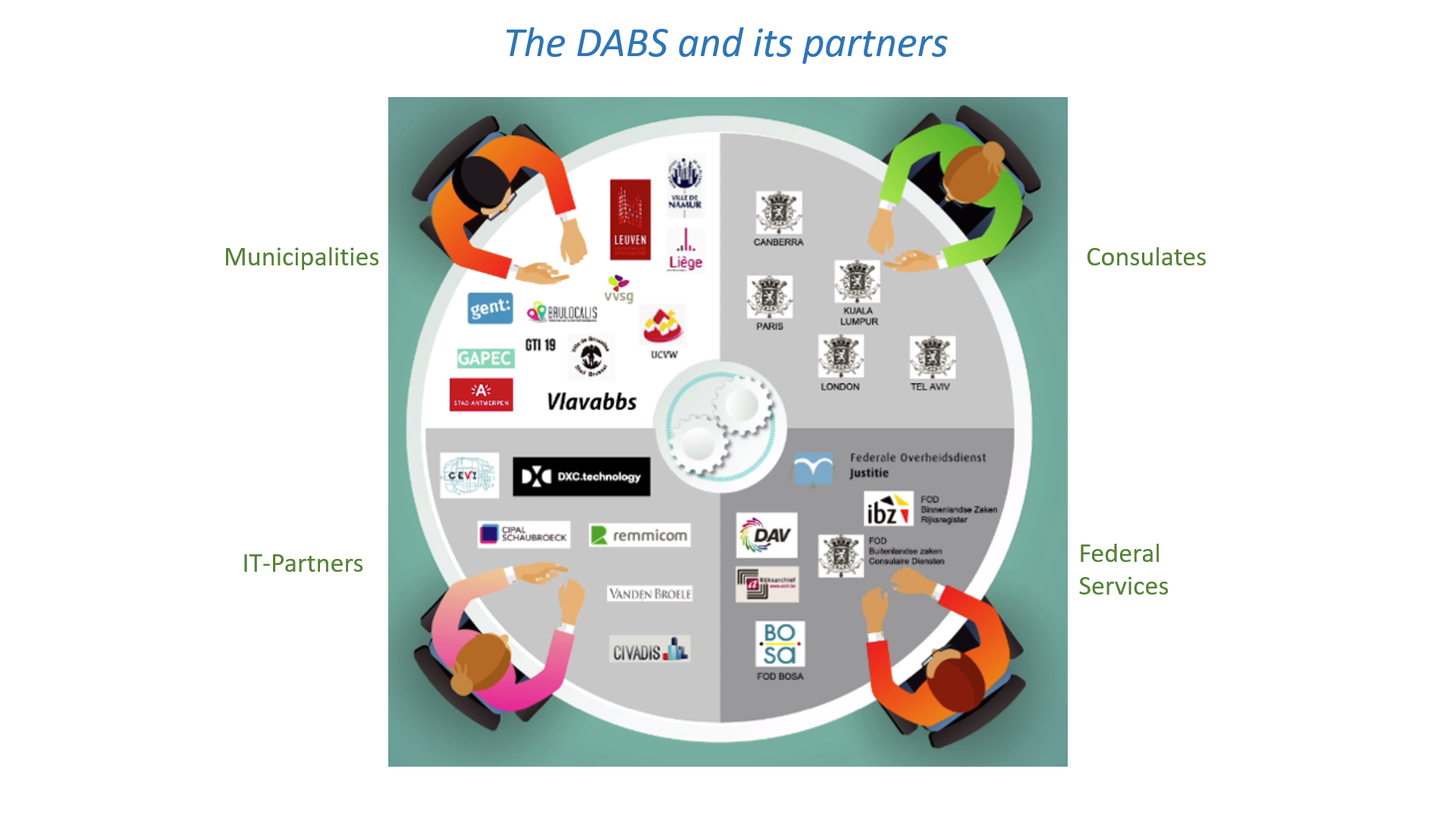 Partners of the DABS project