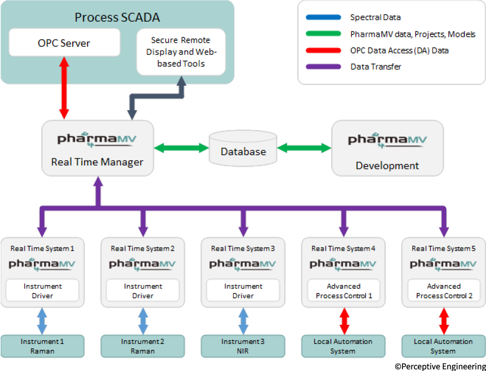 An overview of the PharmaMV solution, showing how the RT Manager provides oversight over real-time processes
