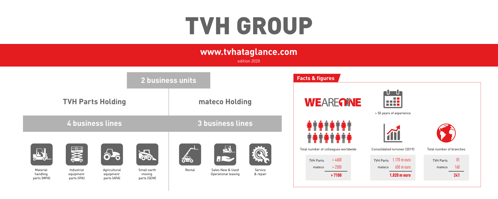 TVH Group facts and figures