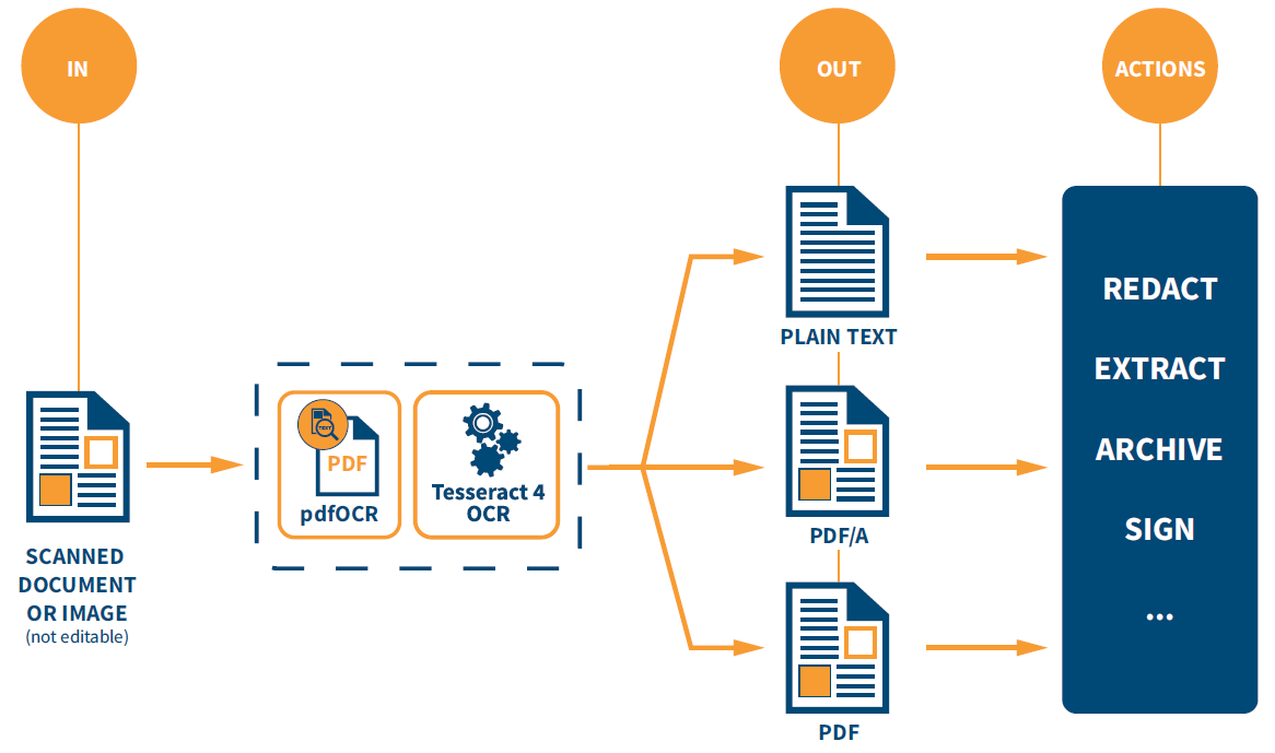 iText pdfOCR workflow to recognize texts from scanned documents.