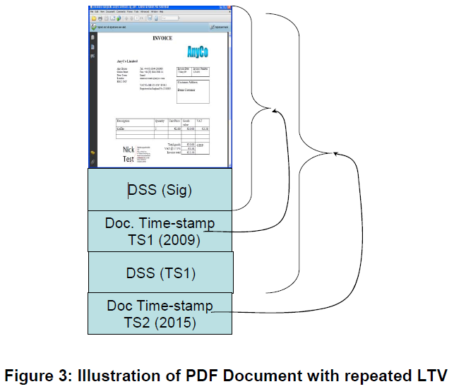 iText 7 : What is the connection between LTV and document