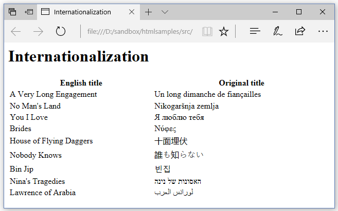Figure 6.19: Internationalization (Browser view)