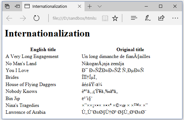 Figure 6.18: Internationalization (wrong browser view)