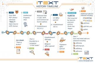 iText History Timeline