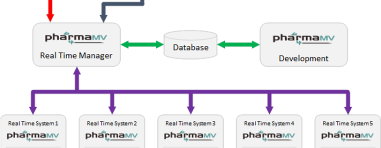 An overview of the PharmaMV solution
