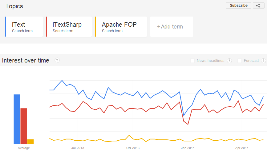 Google Trends: comparing iText, iTextSharp and Apache FOP